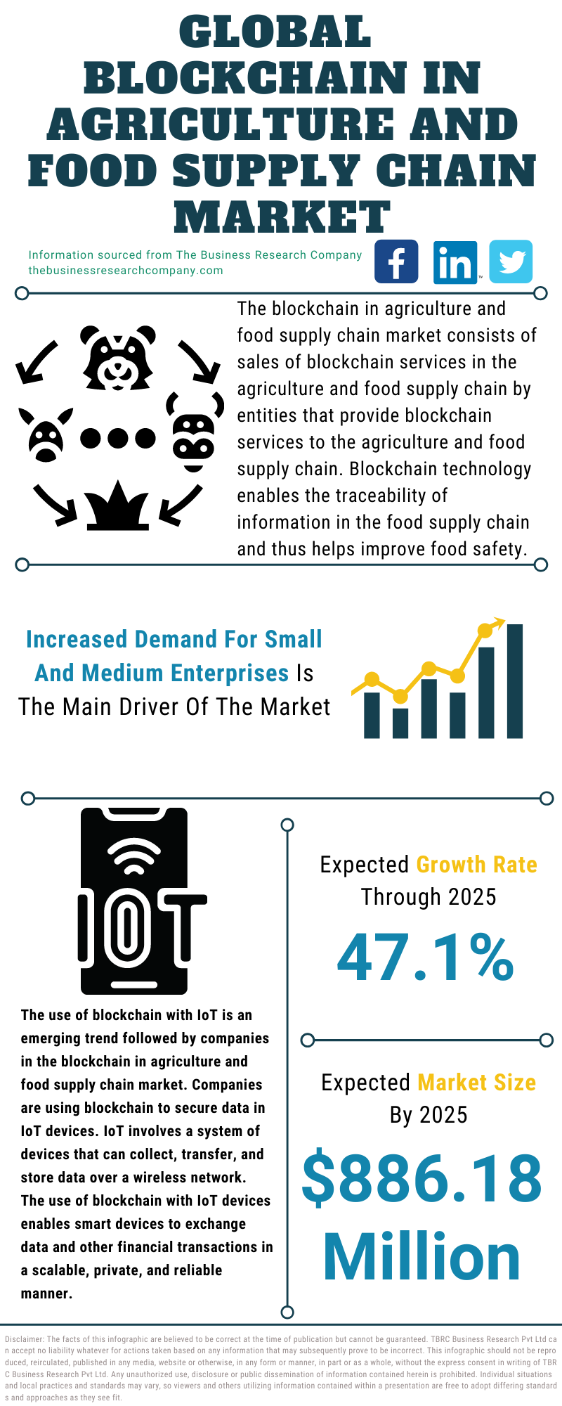 Blockchain In Agriculture And Food Supply Chain Market
