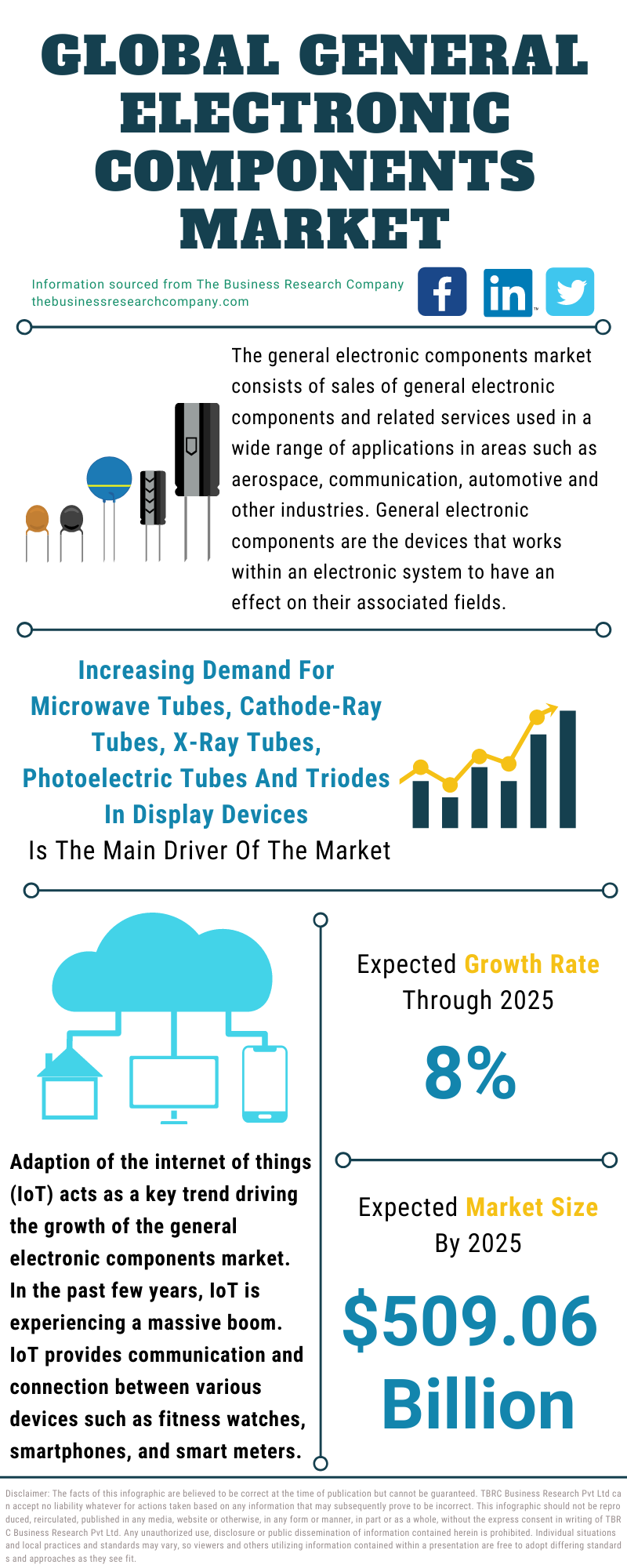 General Electronic Components Market