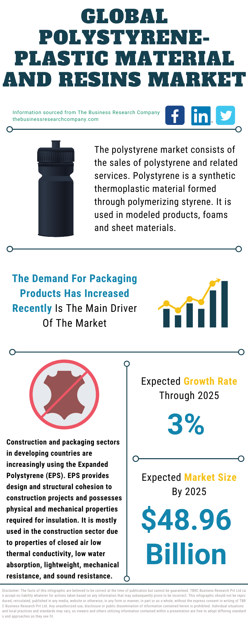 Polystyrene-Plastic Material And Resins Market