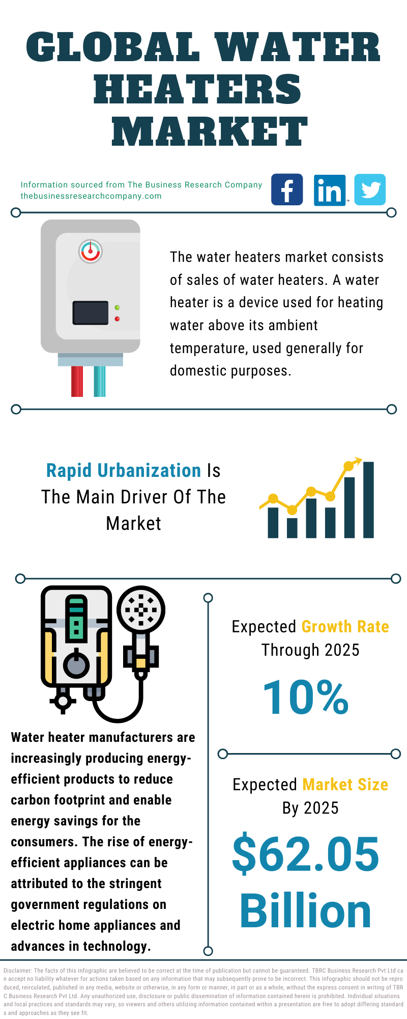 Water Heaters Market