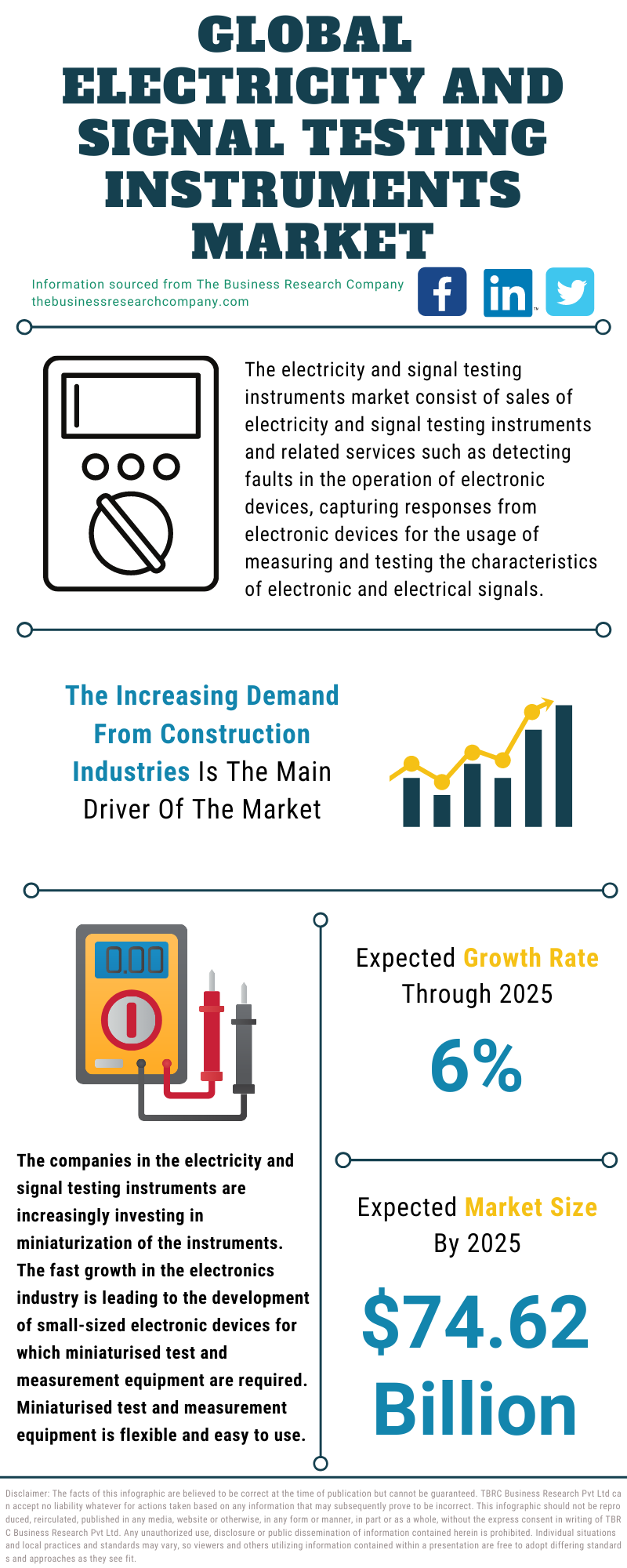 Electricity And Signal Testing Instruments Market