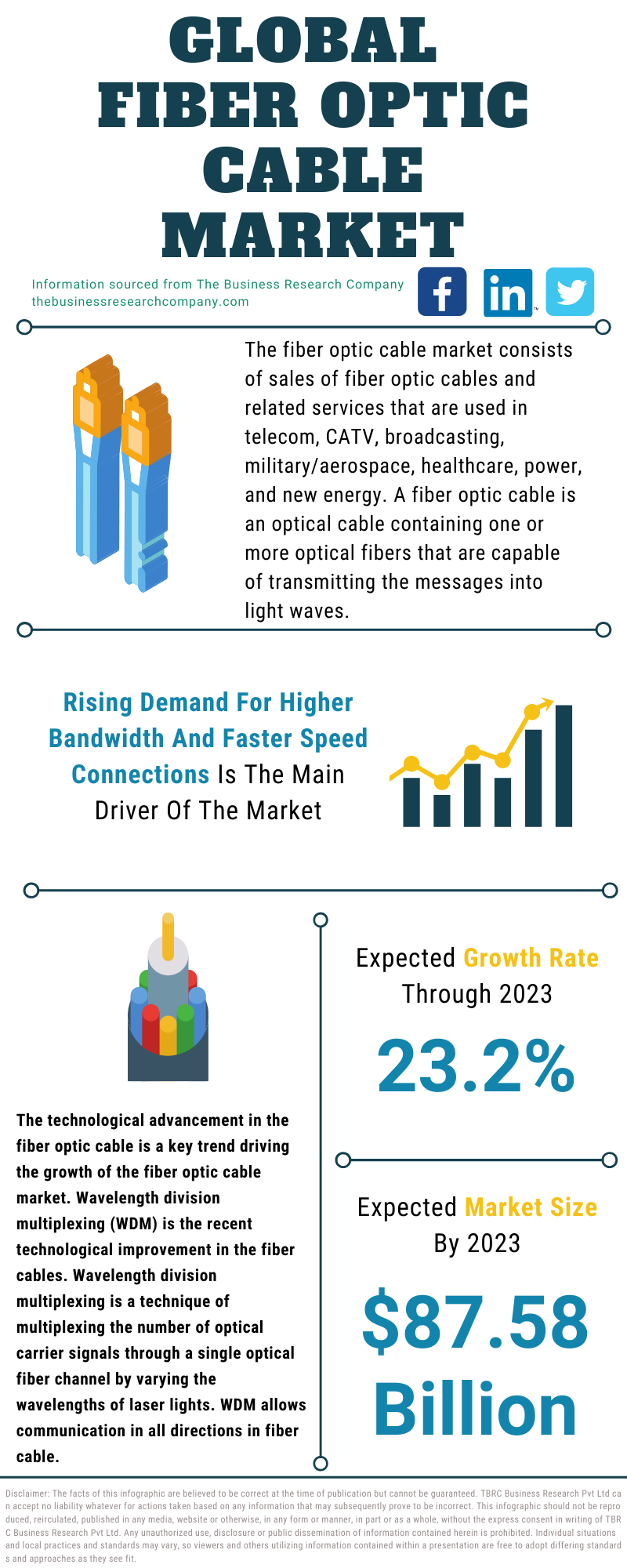 Fiber Optic Cable Market