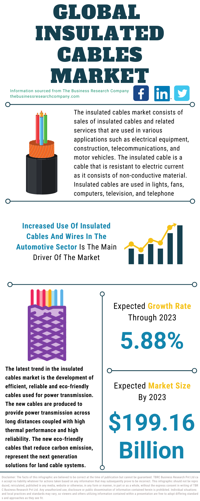 Insulated Cables Market