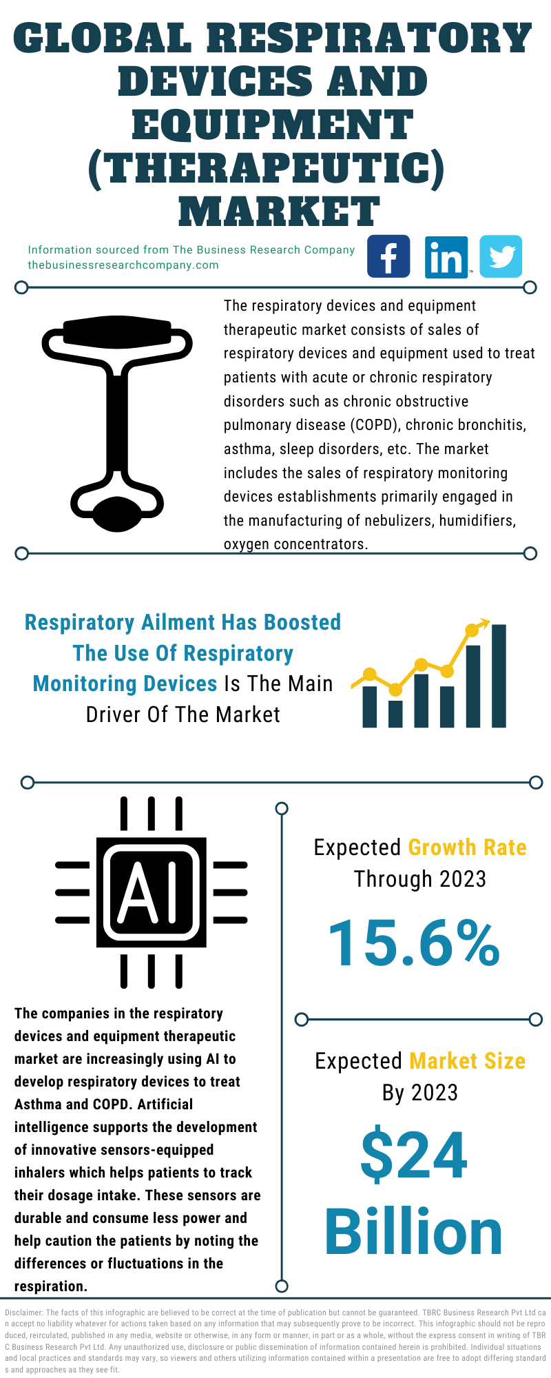 Respiratory Devices And Equipment (Therapeutic) Market