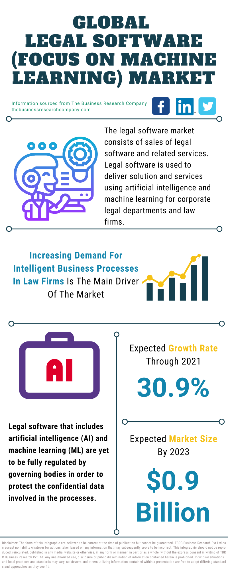 Legal Software (Focus On Machine Learning) Market