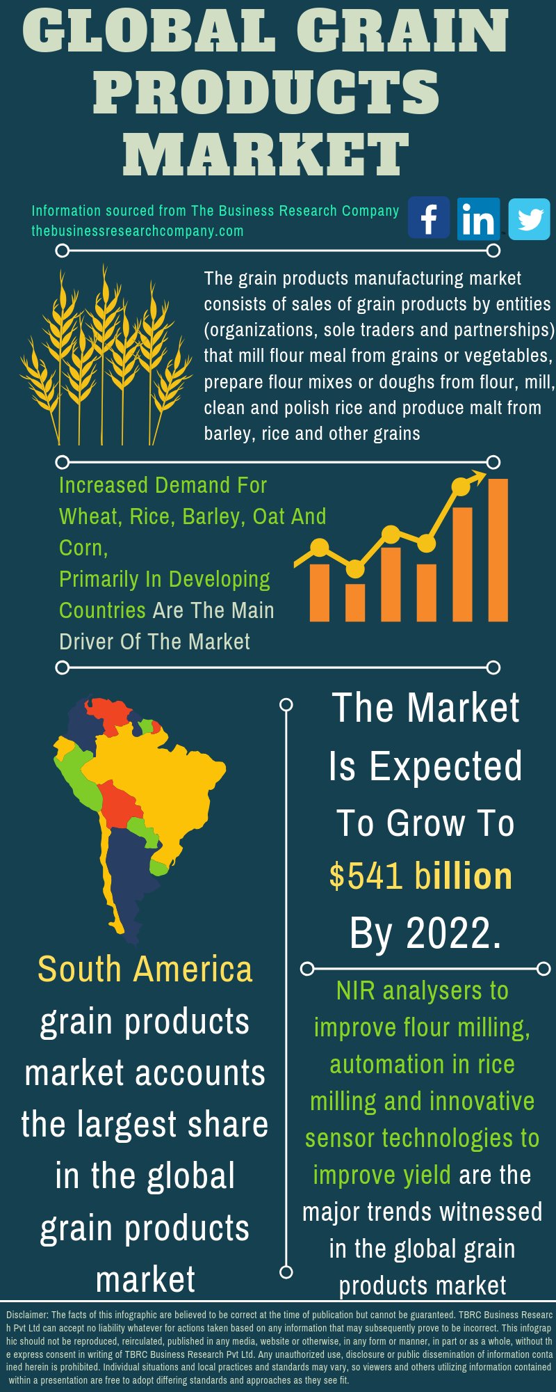 Grain Products Market