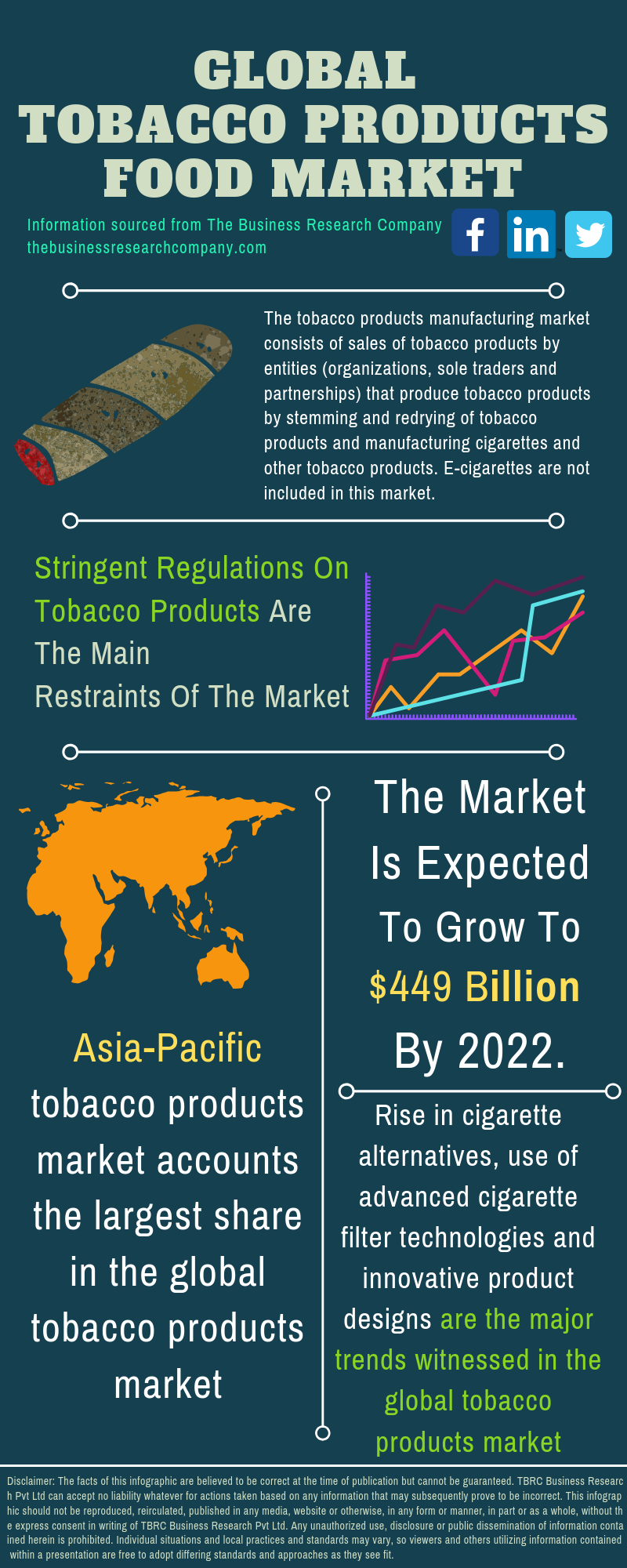 Tobacco Products Market