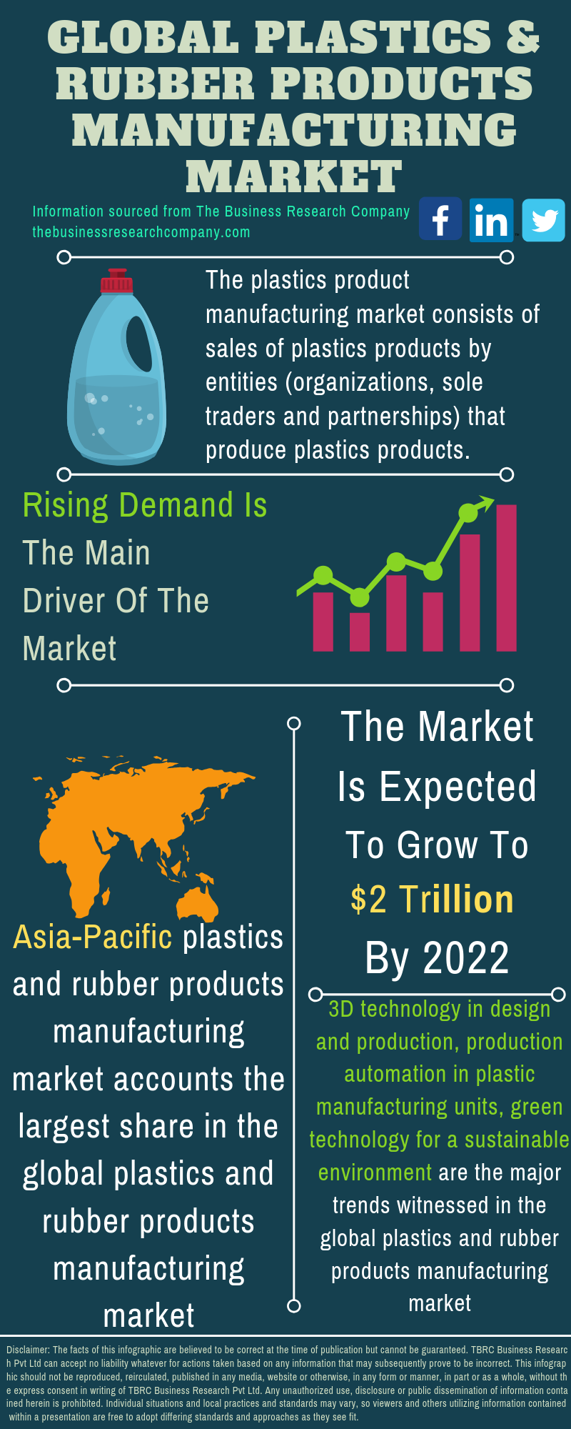 Plastics And Rubber Products Manufacturing Market
