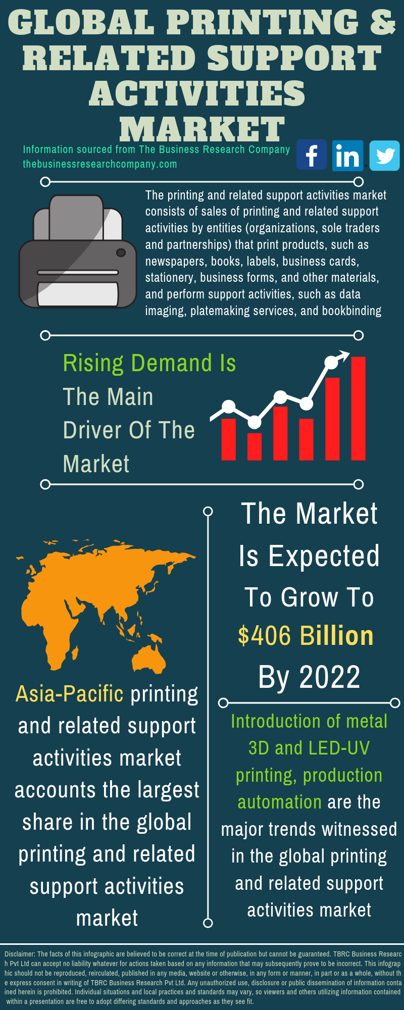 Printing And Related Support Activities Market