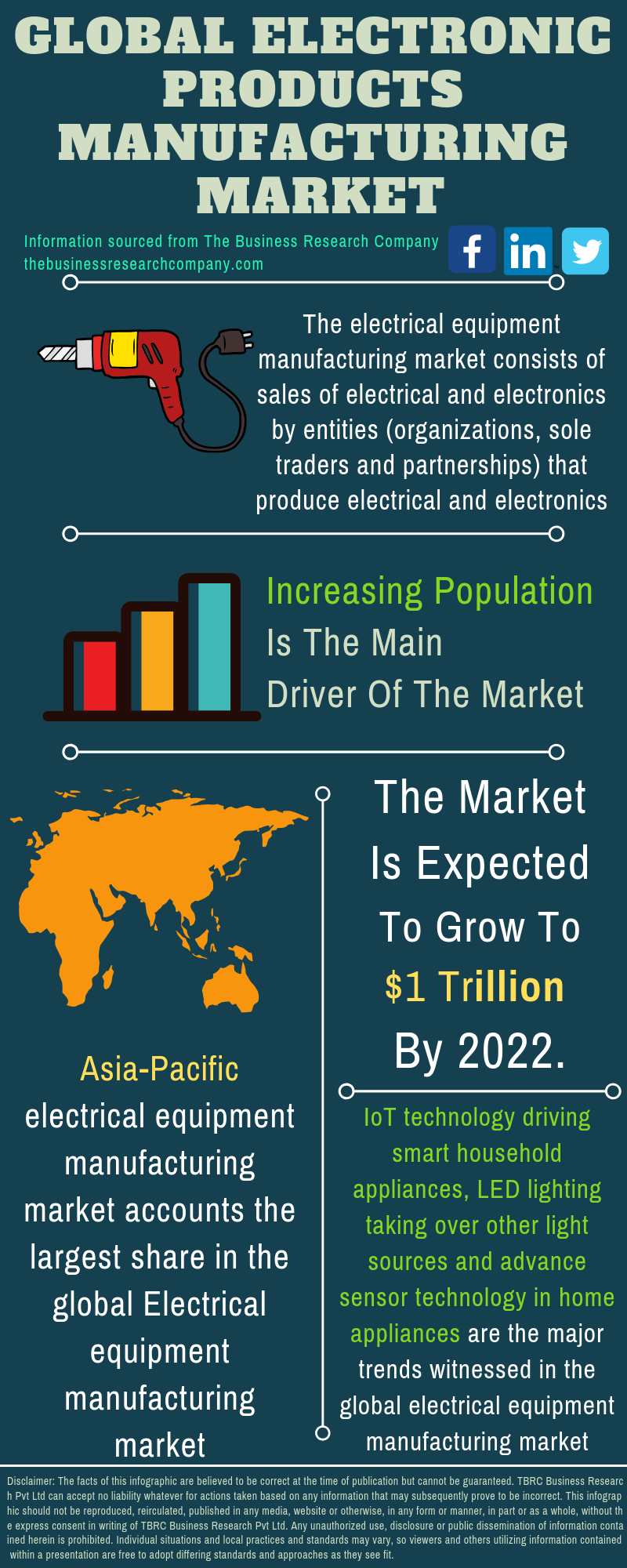 Electrical Equipment Market