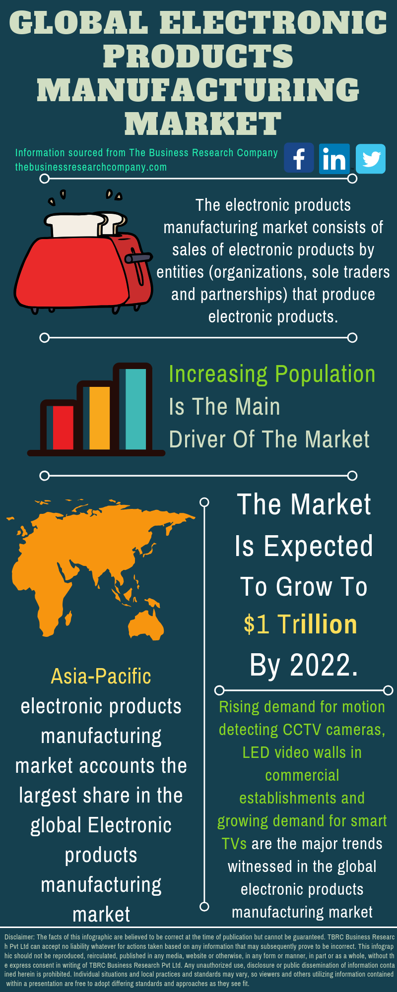 Electronic Products Market