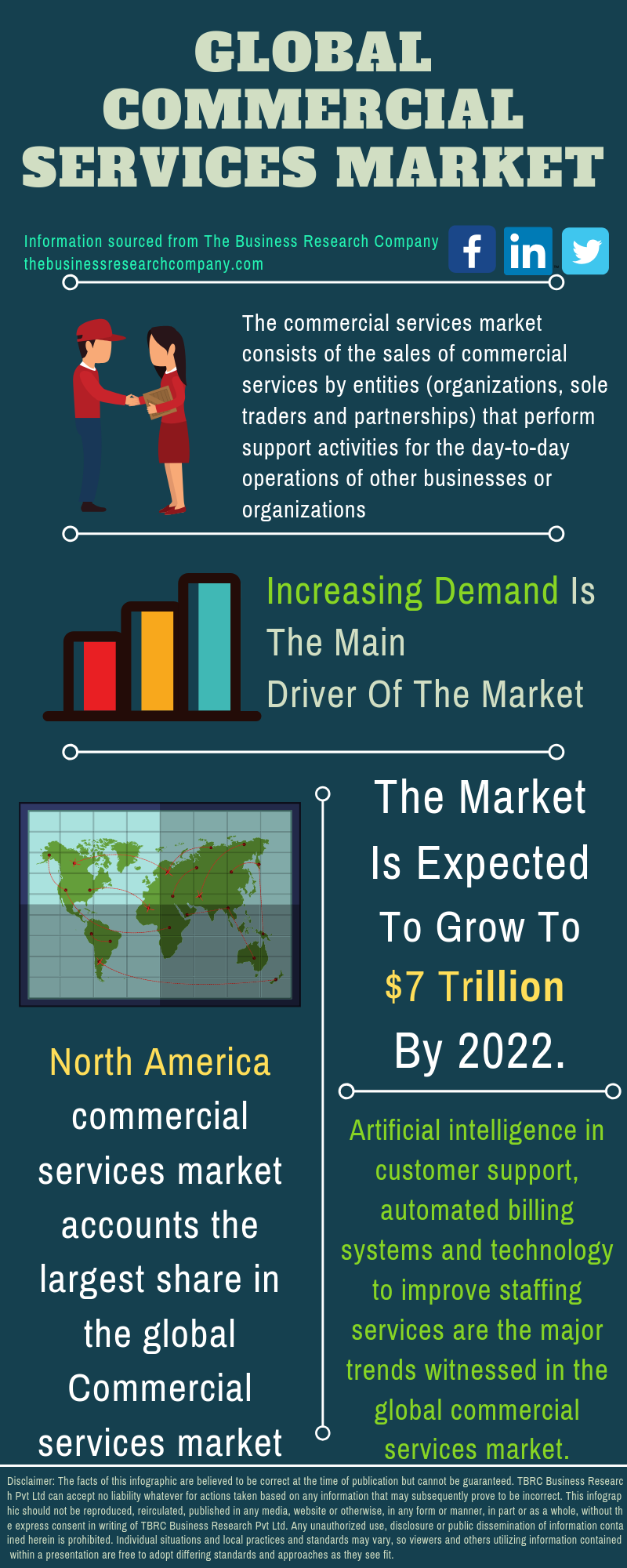 Commercial Services Market