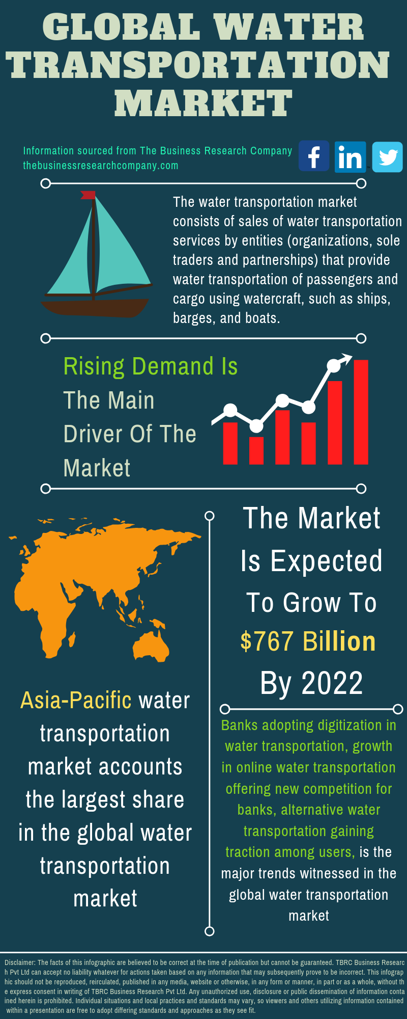 Water Transportation Market