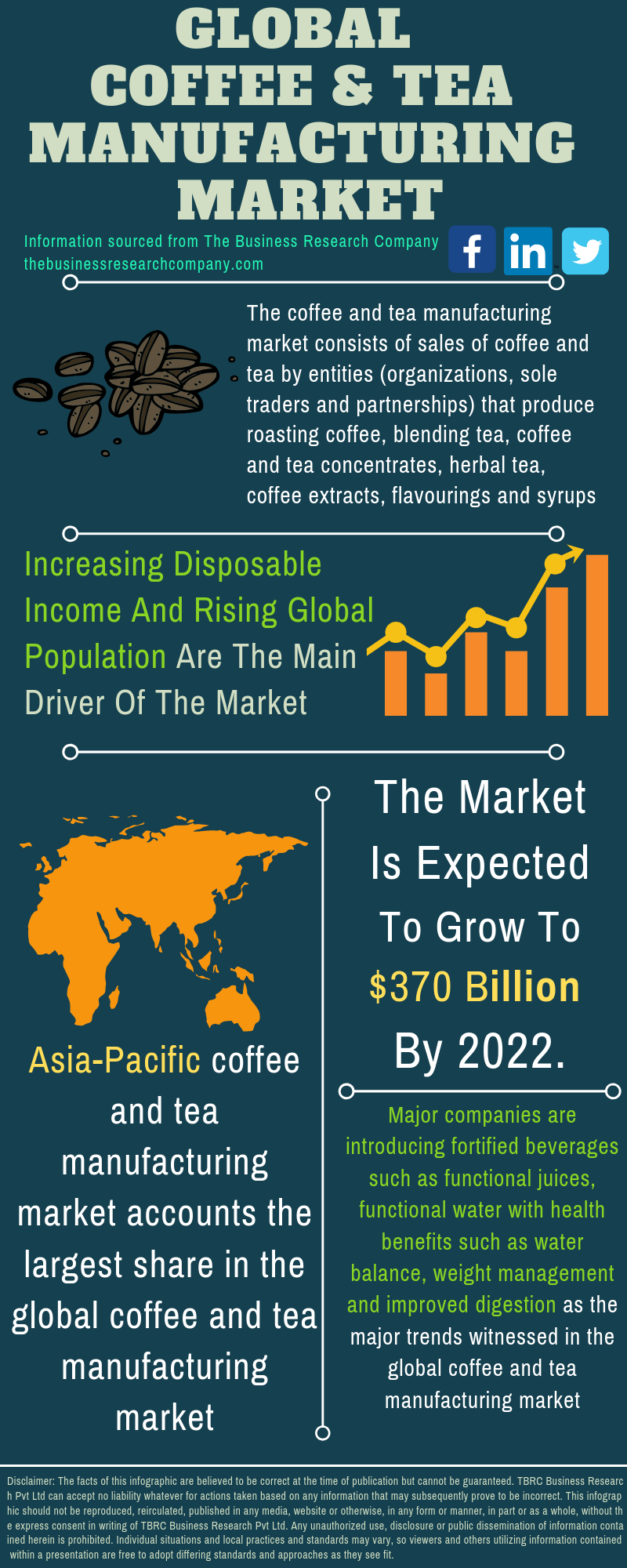 Coffee And Tea Market