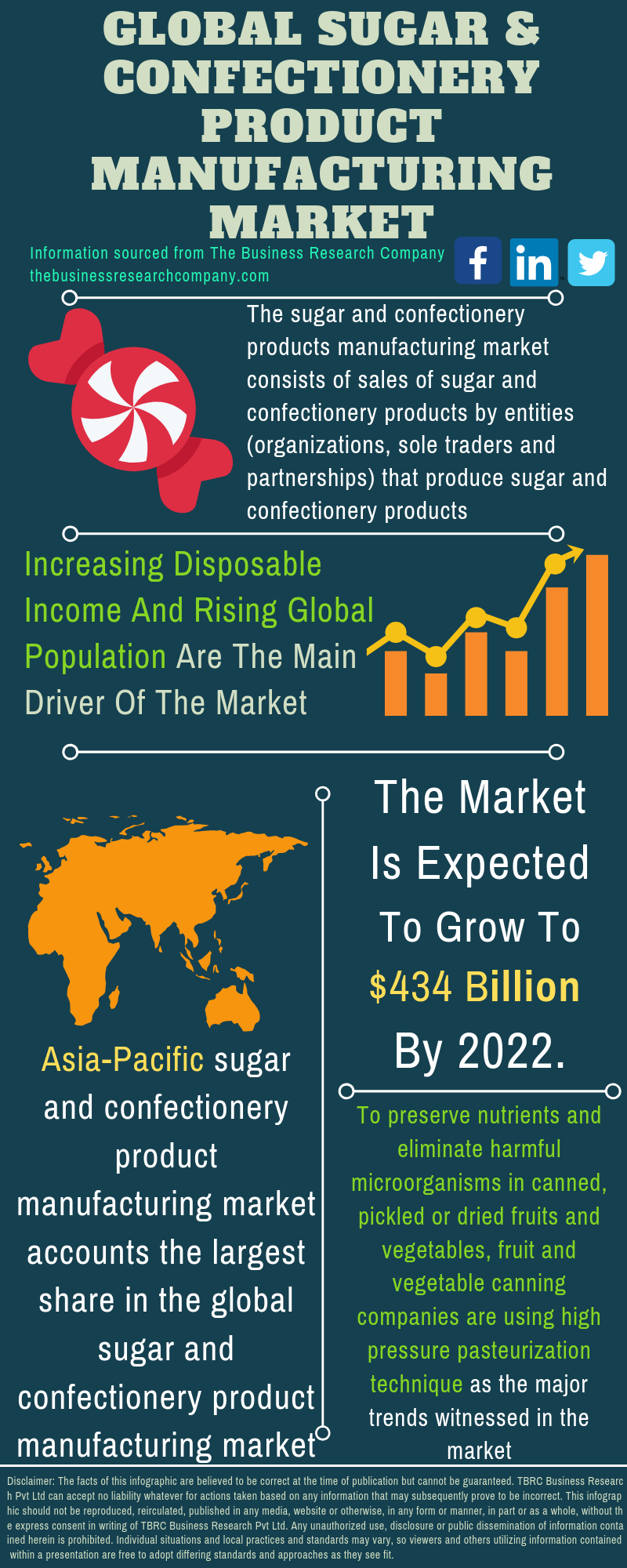 Sugar And Confectionery Product Market