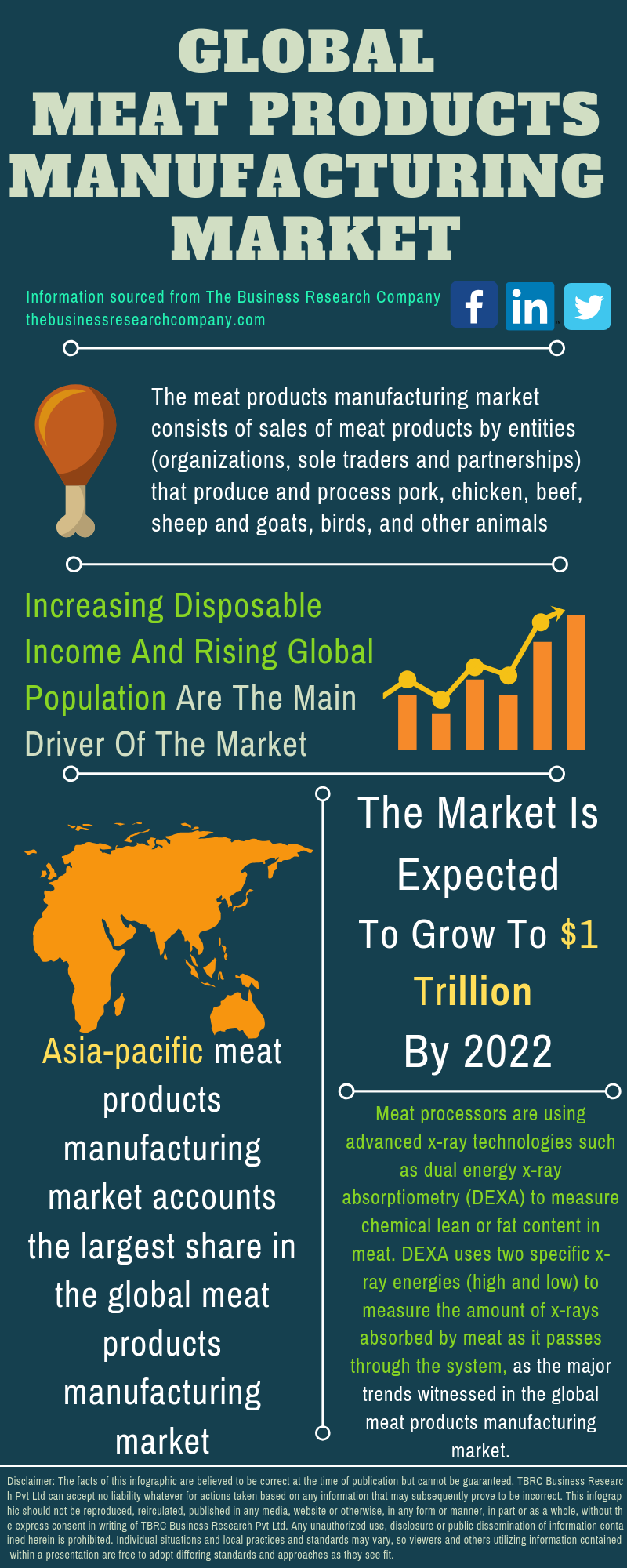 Meat Products Market