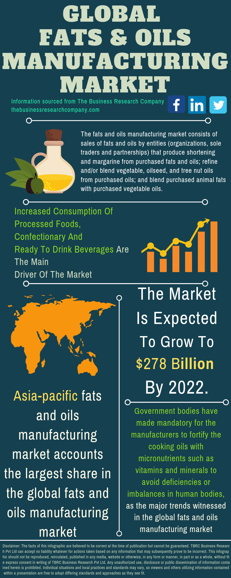 Fats And Oils Market