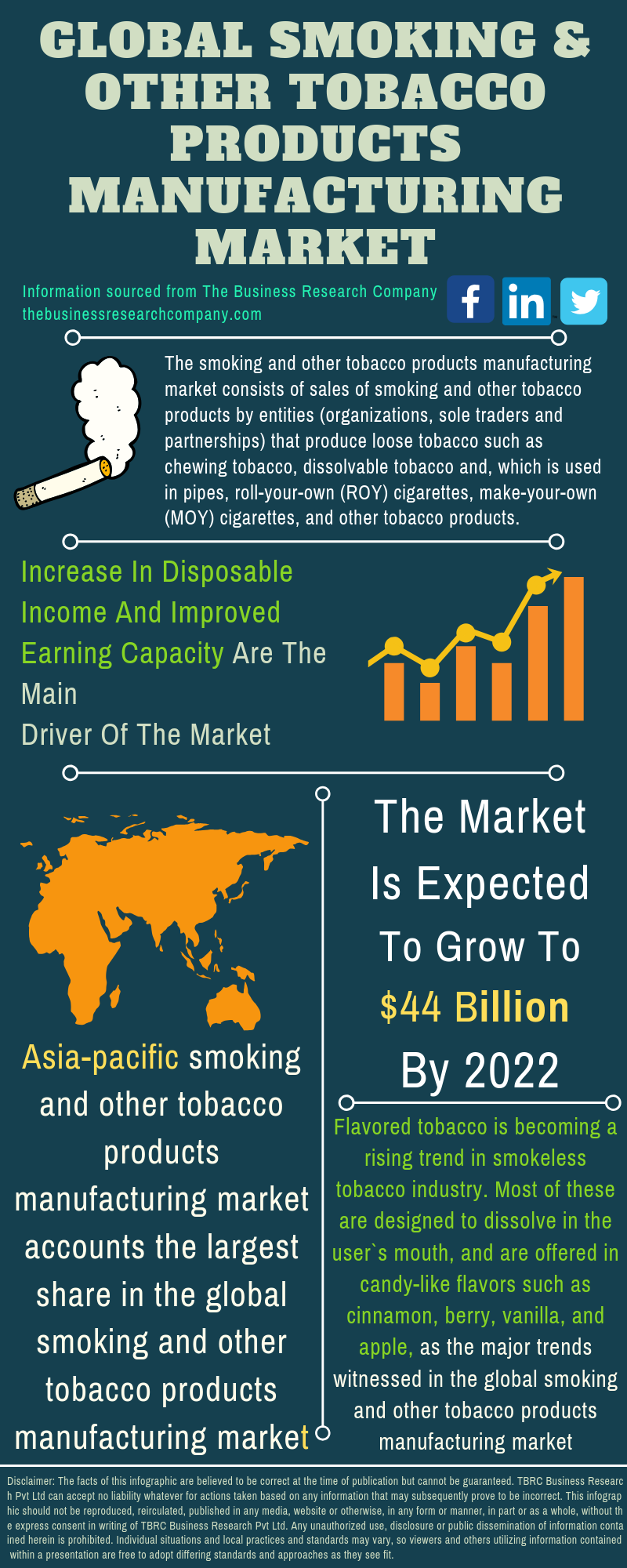 Smoking And Other Tobacco Products Market