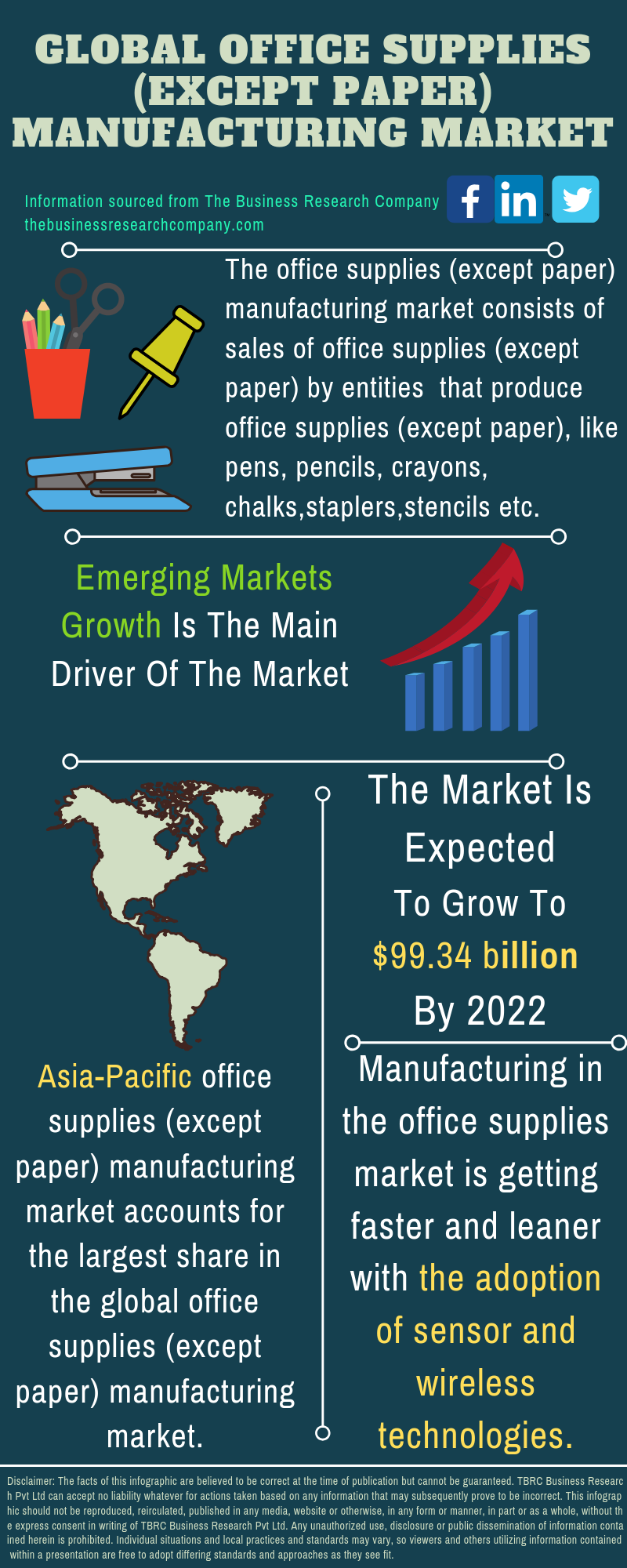Office Supplies (except Paper) Manufacturing Market