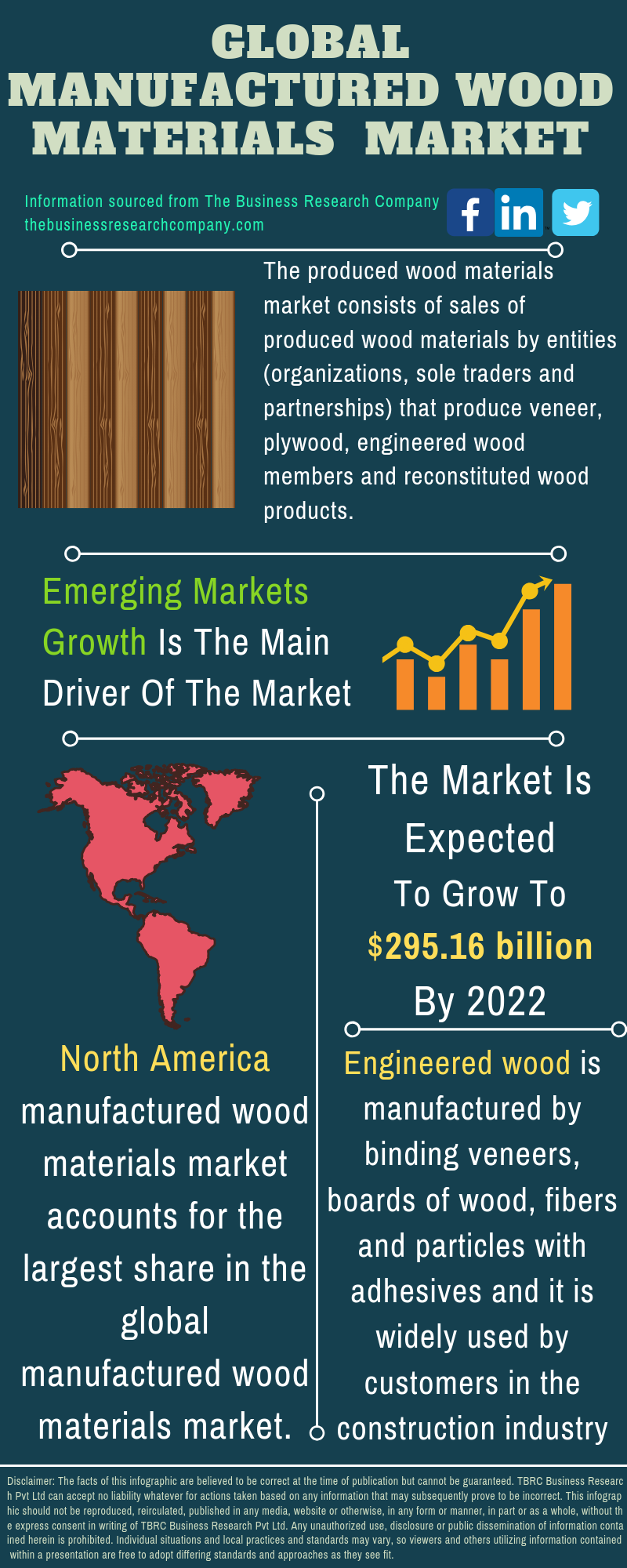 Manufactured Wood Materials Market