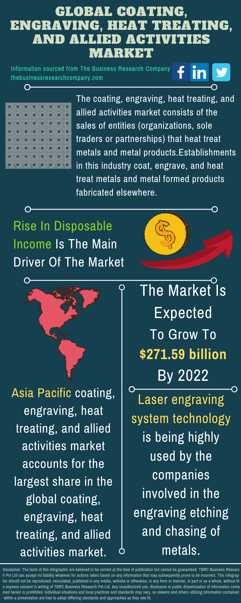 Coating, Engraving, Heat Treating, And Allied Activities Market