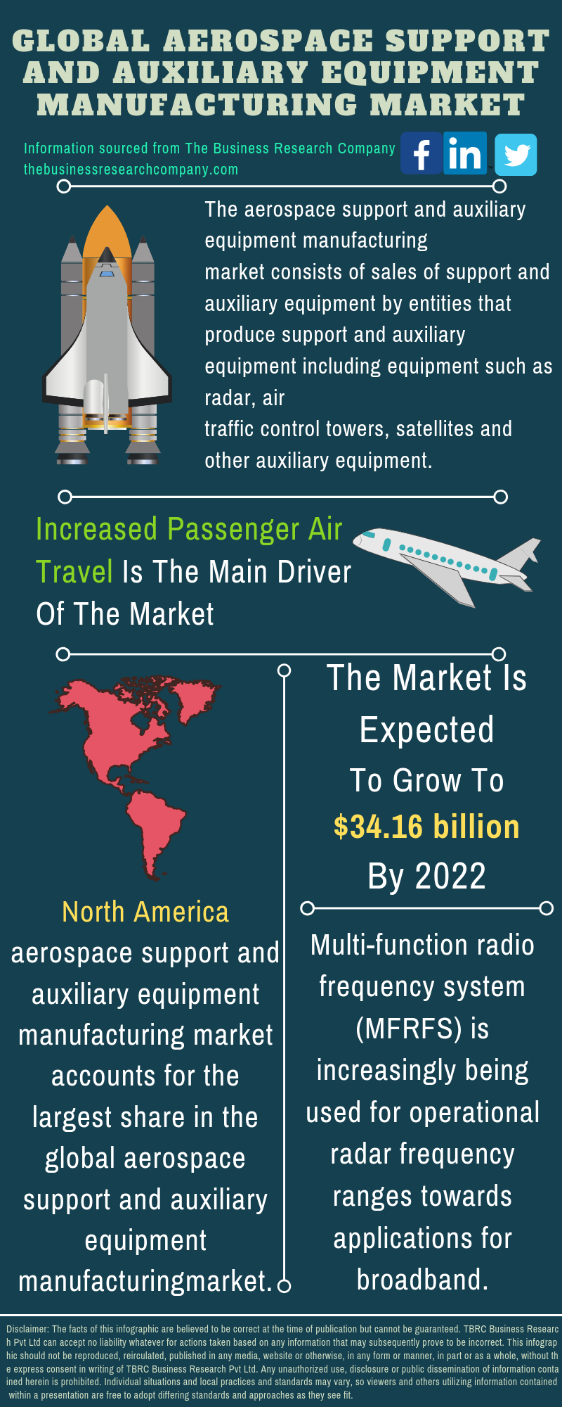 Aerospace Support and Auxiliary Equipment Market