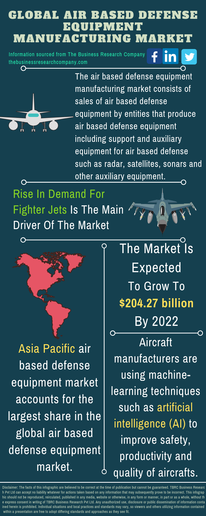 Air based Defense Equipment Market