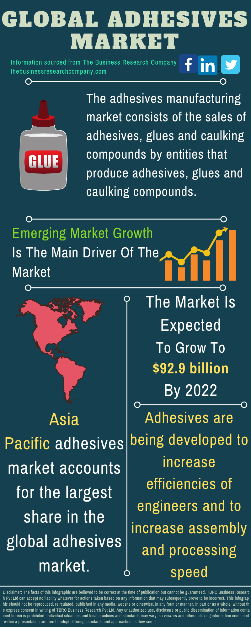 Adhesives Market