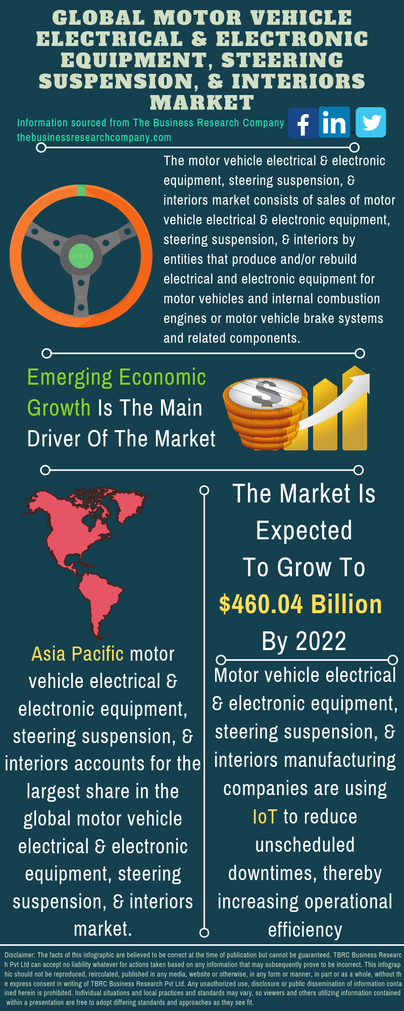 Motor Vehicle Electrical & Electronic Equipment, Steering Suspension, & Interiors Market