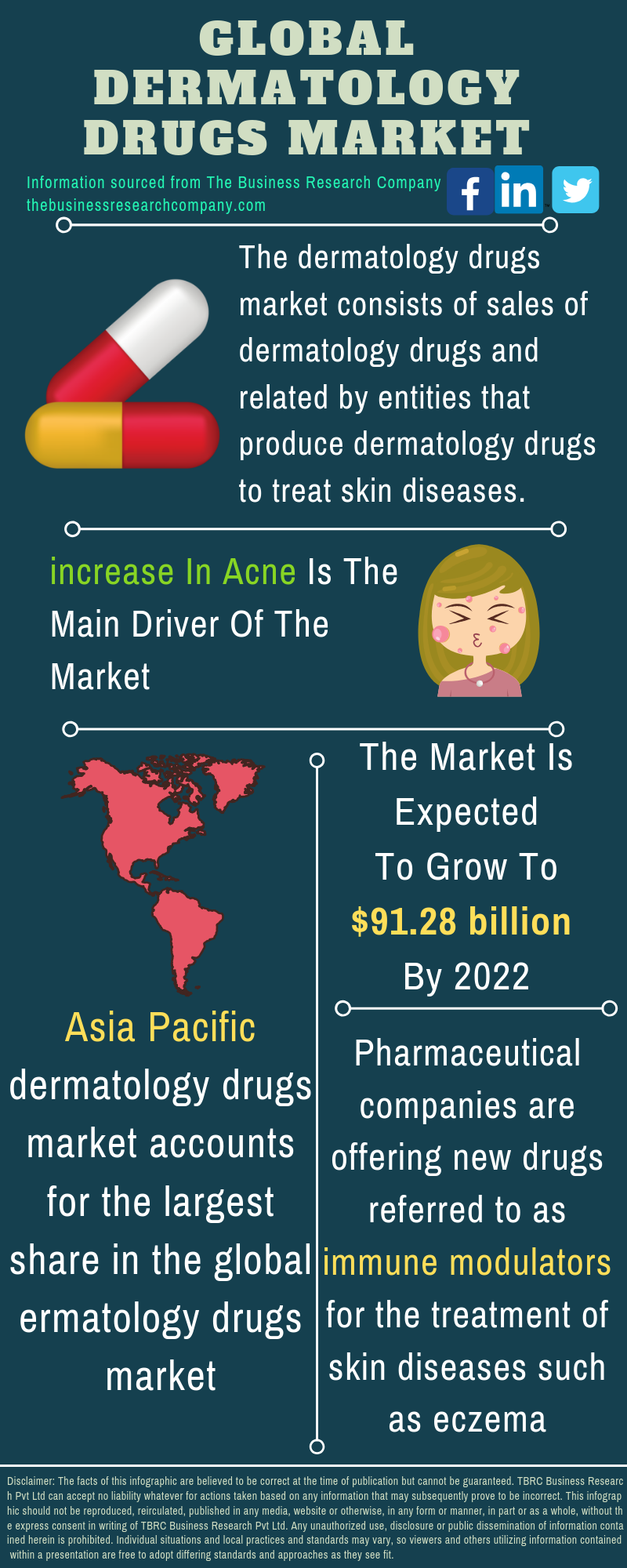 Dermatology Drugs Market