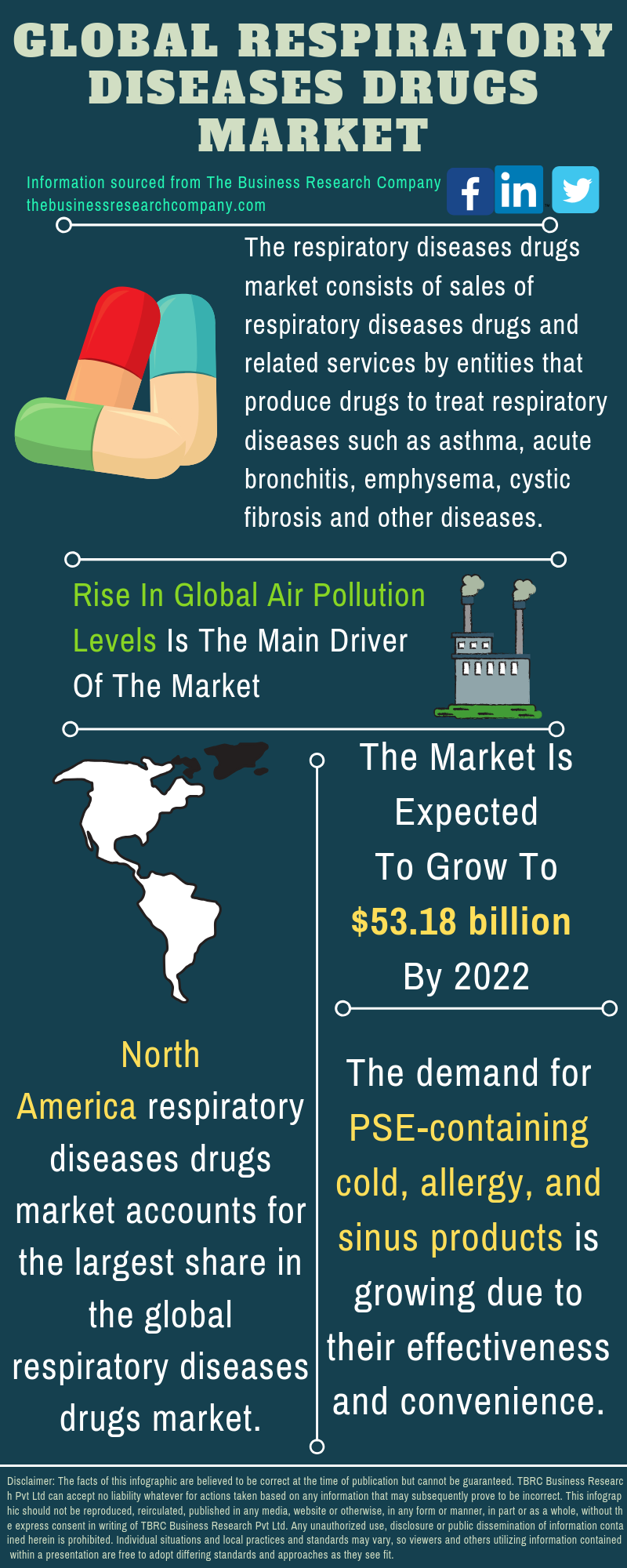 Respiratory Diseases Drugs Market