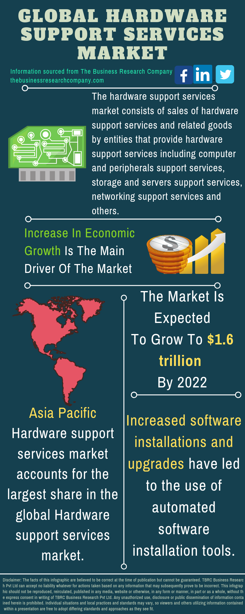 Hardware Support Services Market