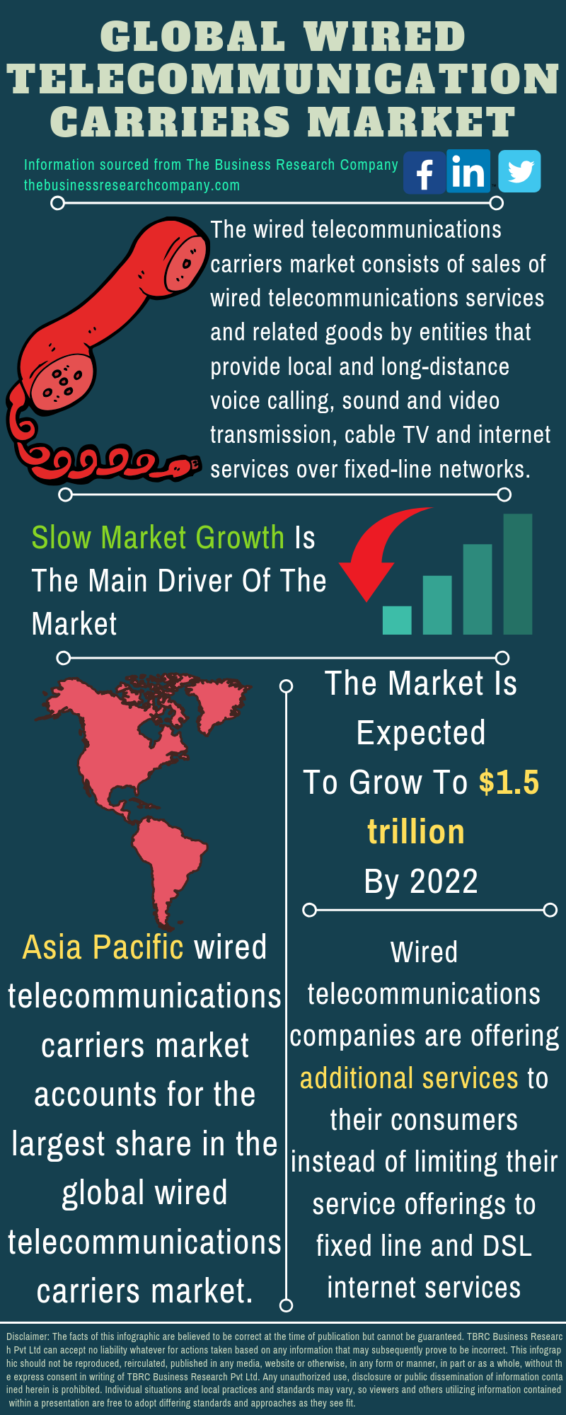 Wired Telecommunication Carriers Market