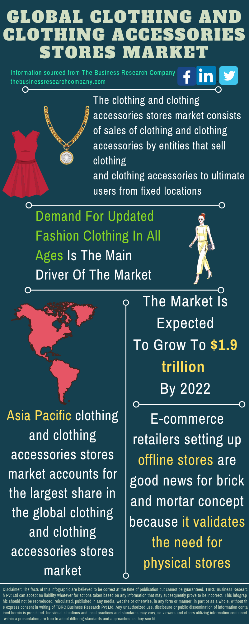 Clothing And Clothing Accessories Stores Market