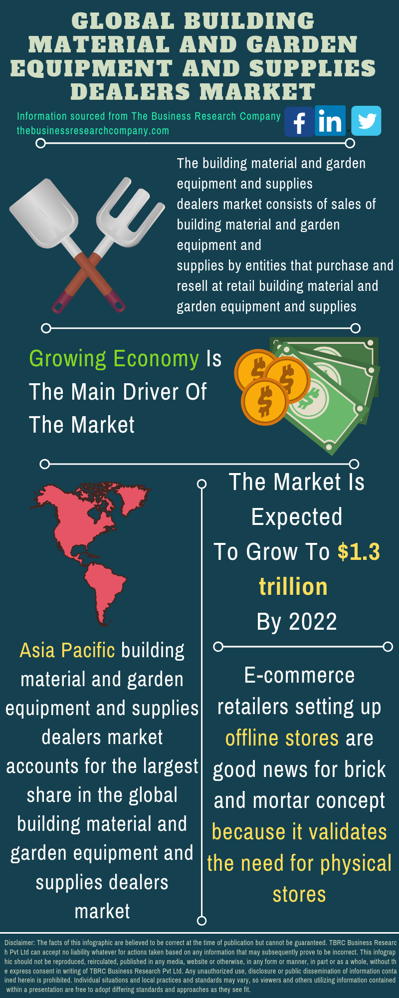 Building Material and Garden Equipment and Supplies Dealers Market