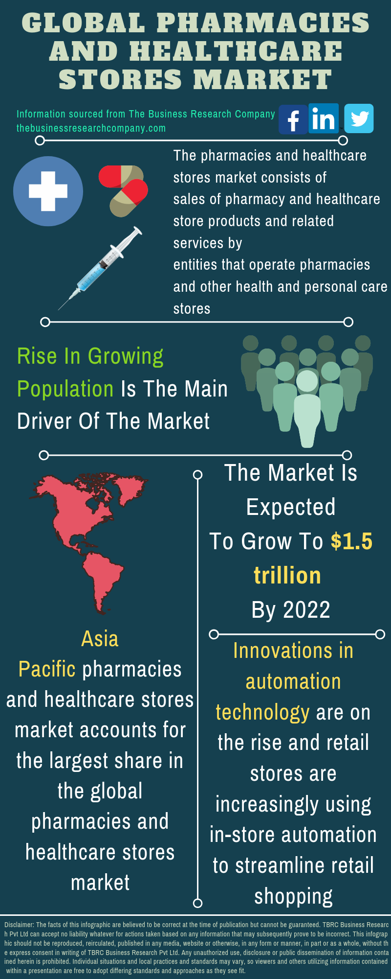 Pharmacies and Healthcare Stores Market