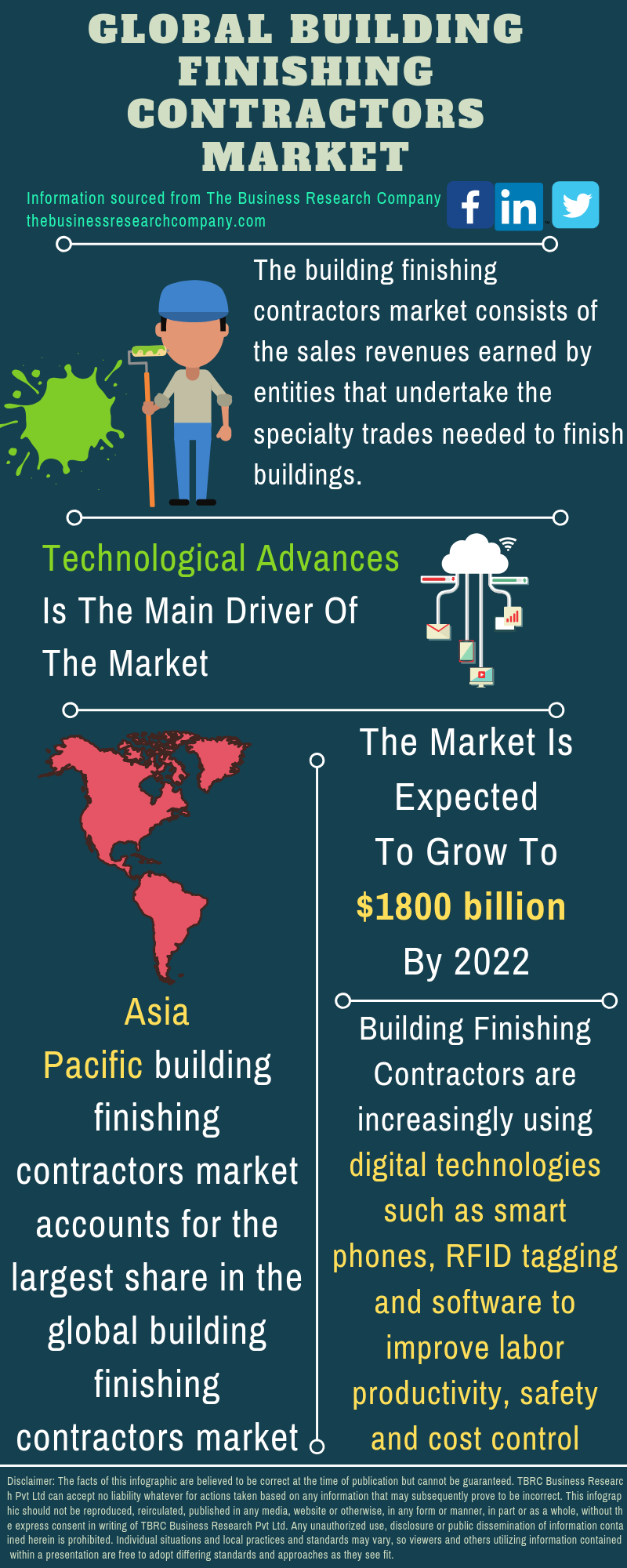 Building Finishing Contractors Market