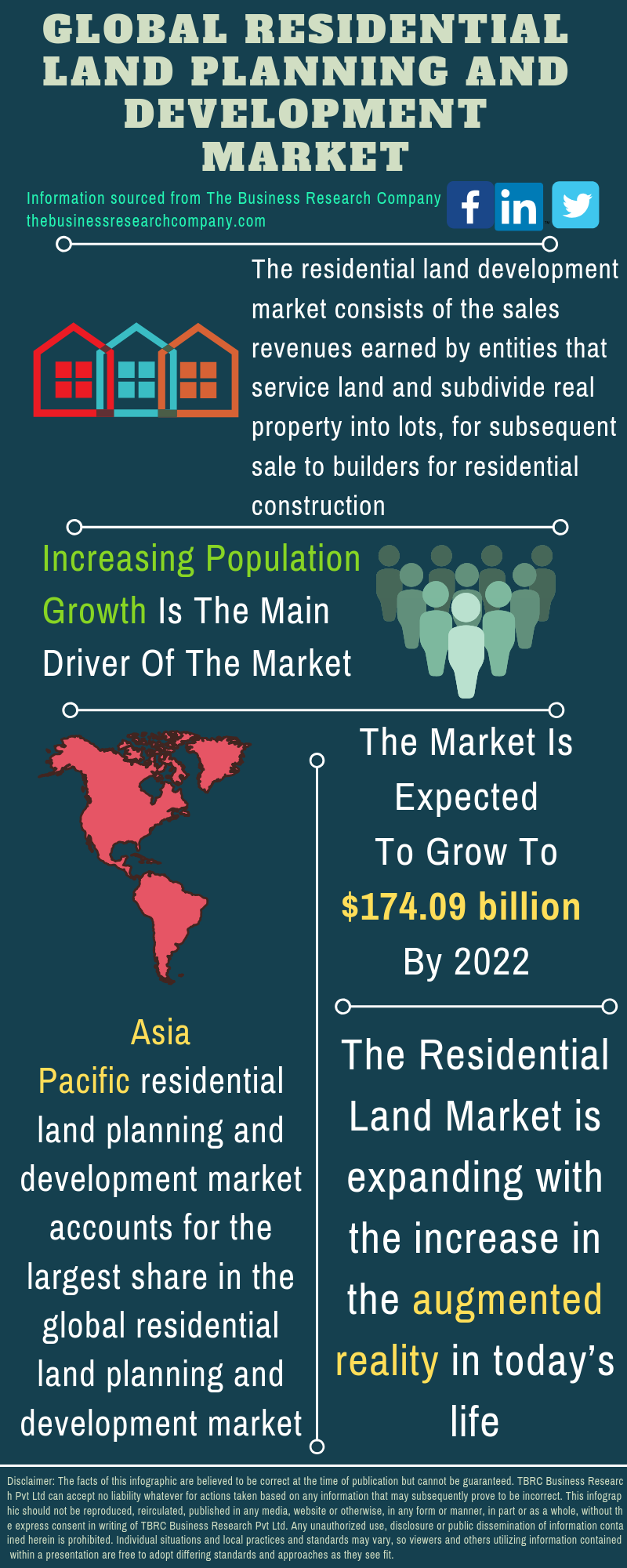 Residential Land Planning And Development Market