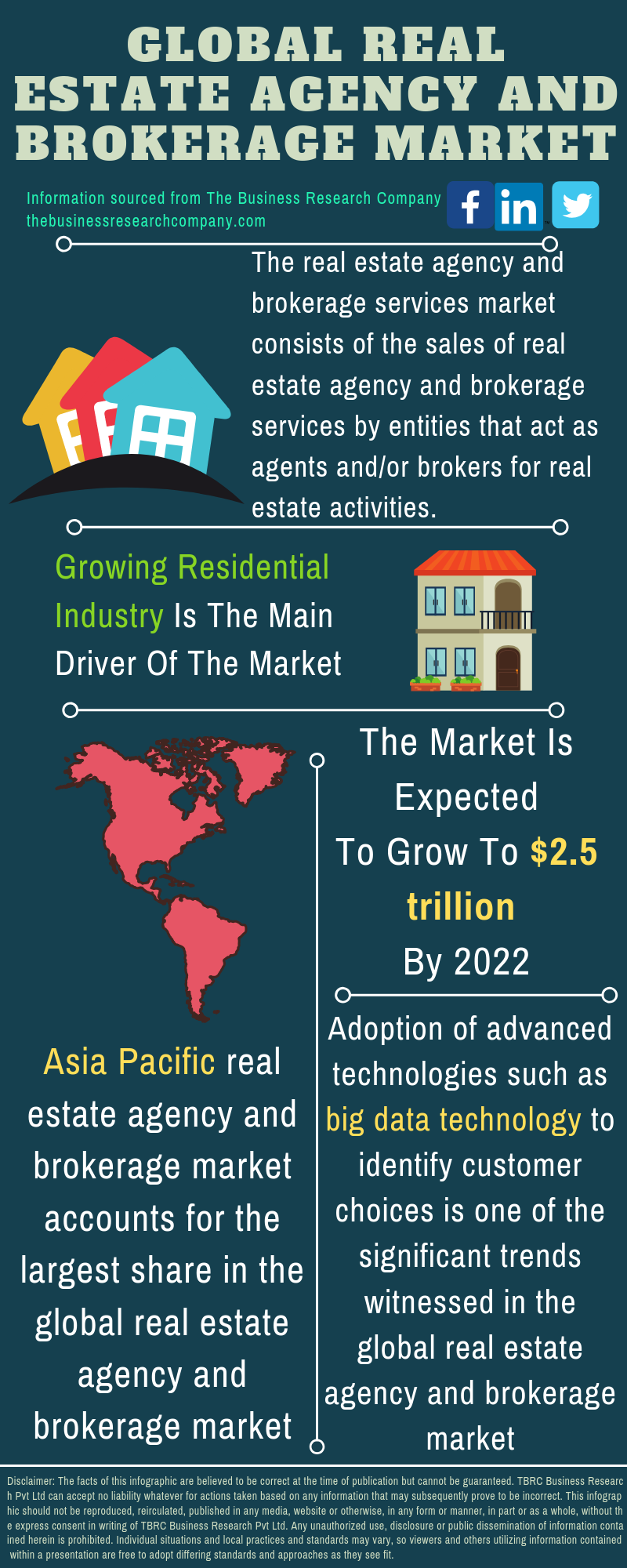 Real Estate Agency and Brokerage Market