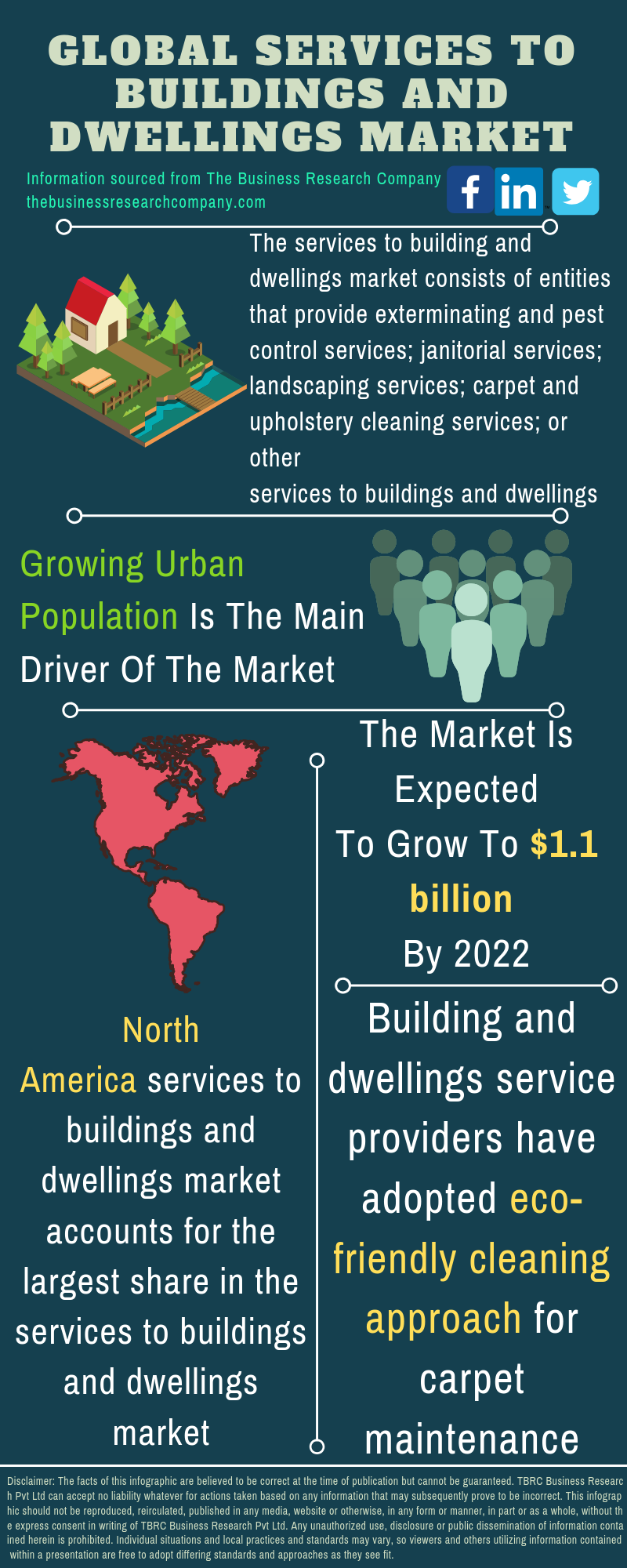 Services To Buildings And Dwellings Market