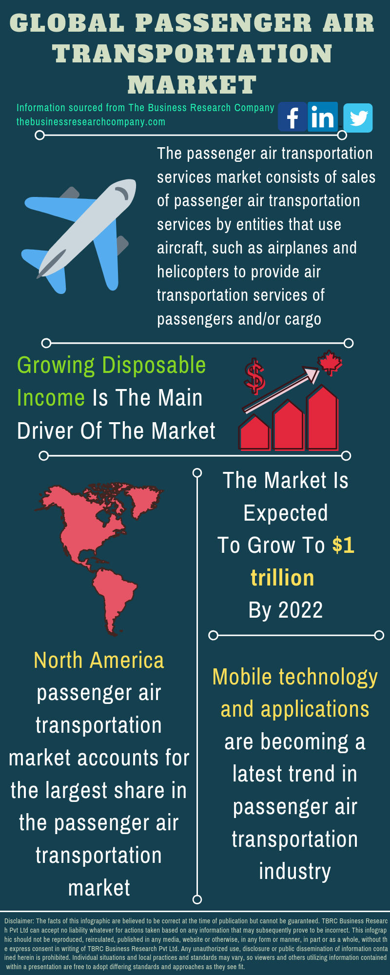Passenger Air Transportation Market