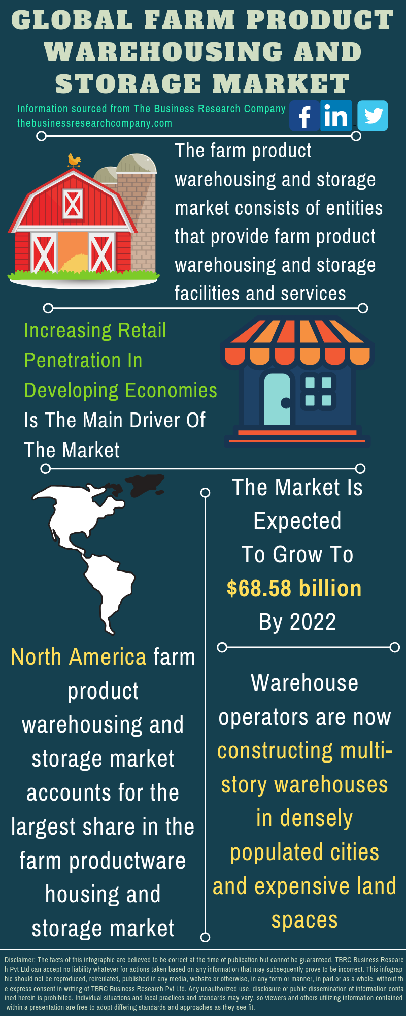 Farm Product Warehousing and Storage Market
