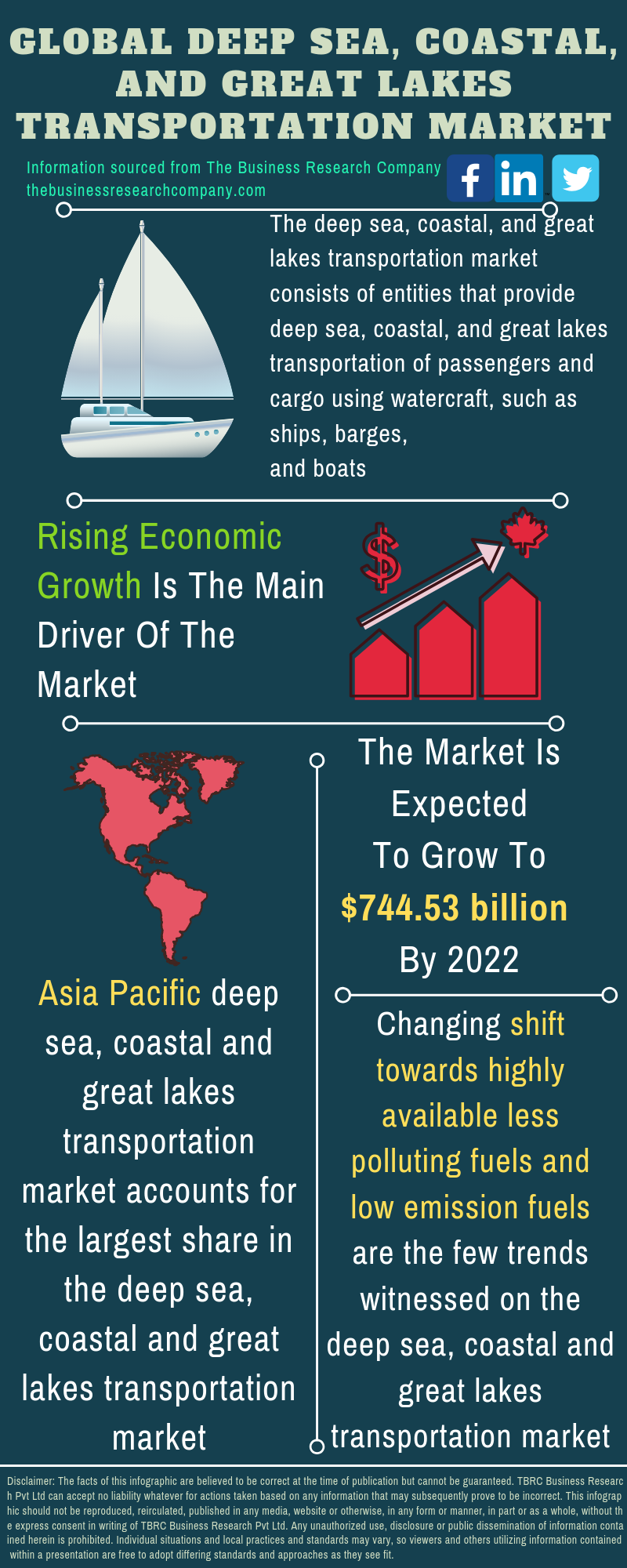 Deep Sea, Coastal, And Great Lakes Transportation Market